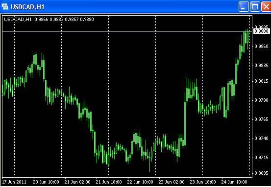 Торговые сигналы forex